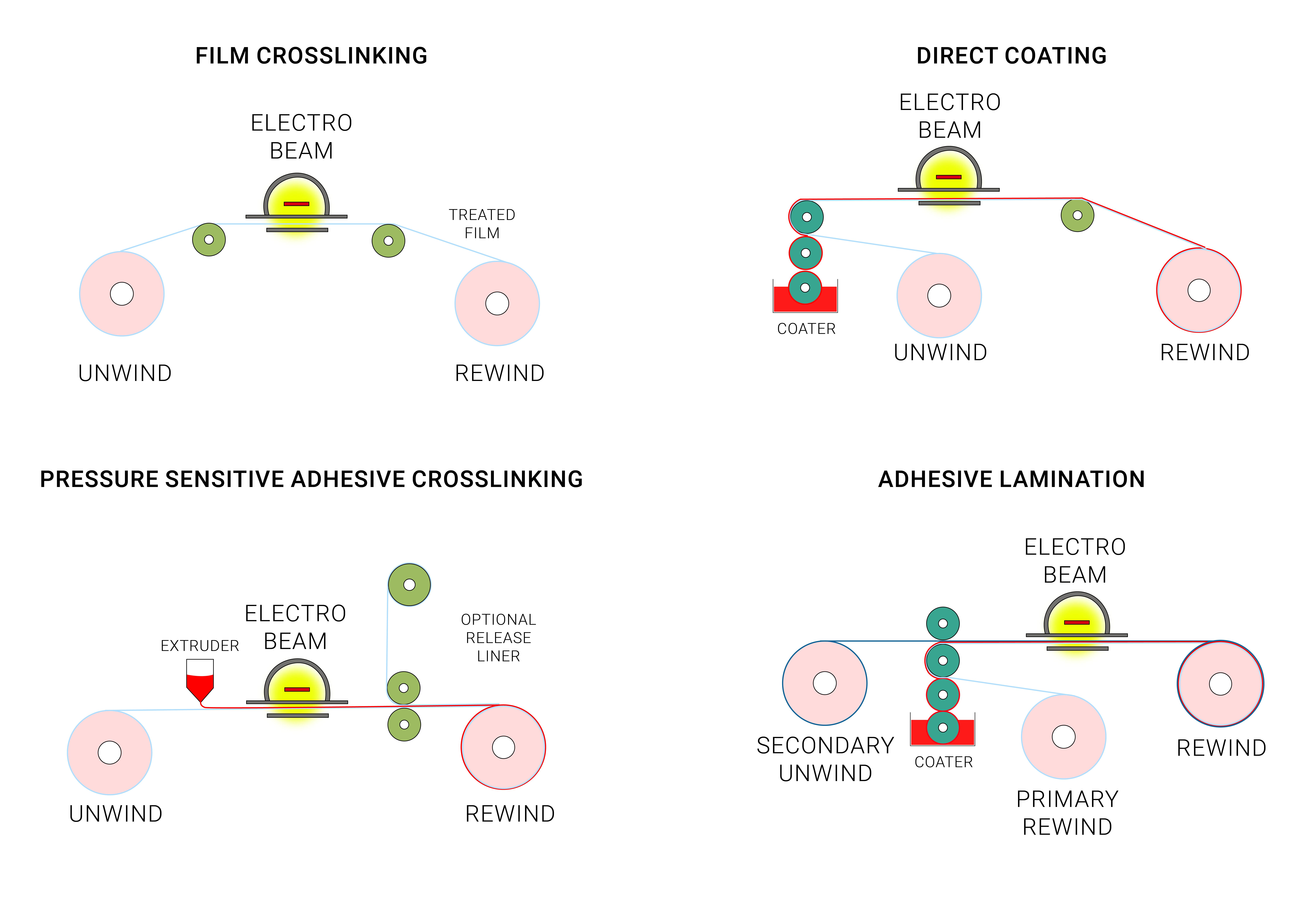electro beams crosslinking