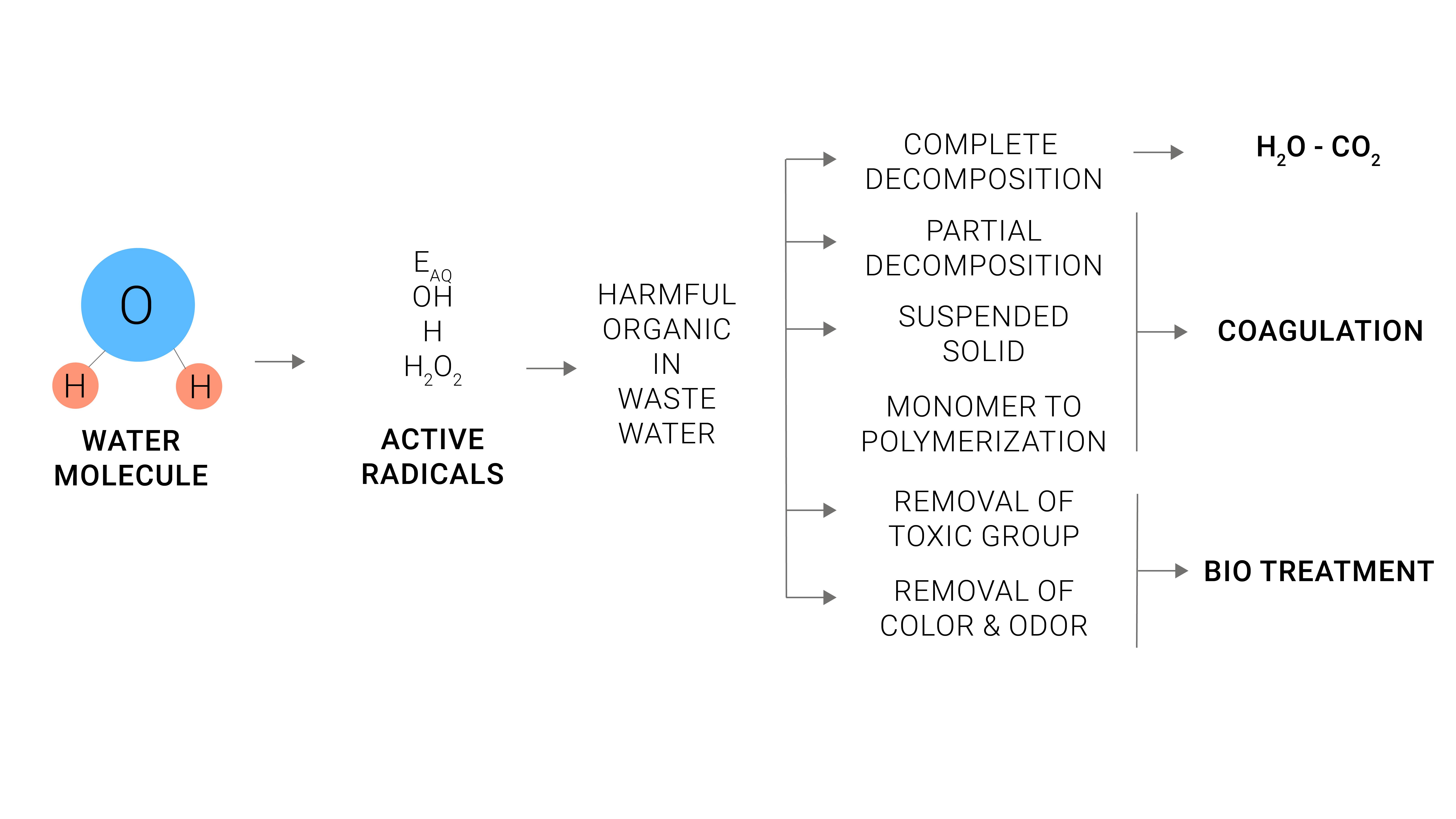 waste water electron beam